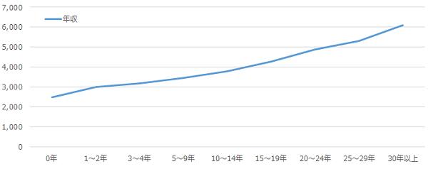 介護職の年収推移